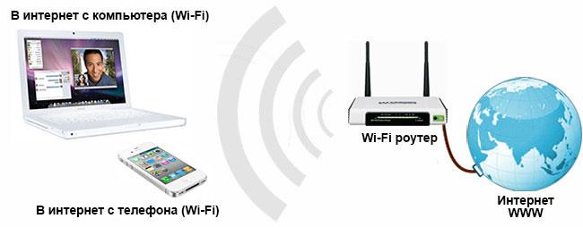 Как сделать wifi на роуторе - 3dfuse.ru
